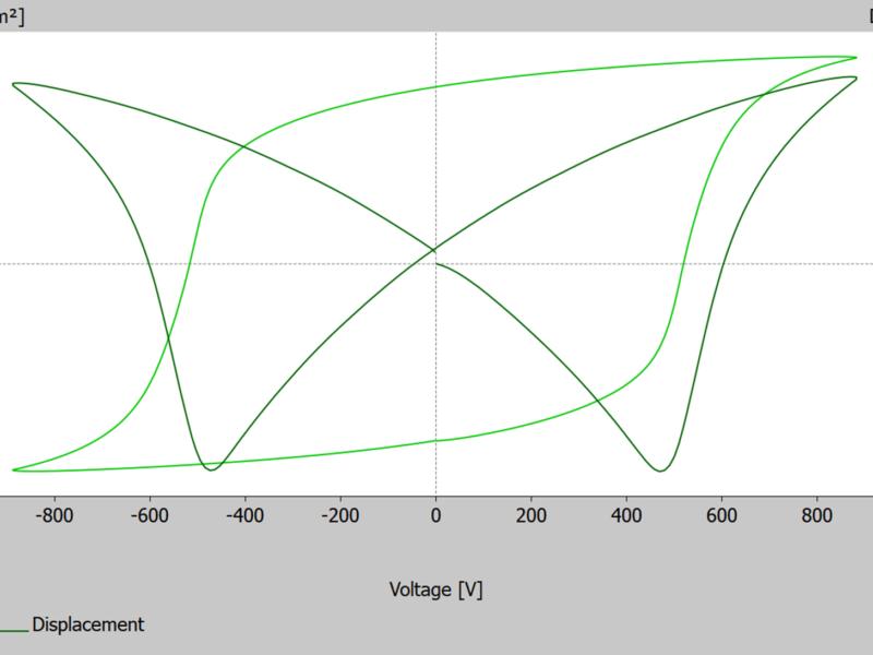 Simultane Messung von Polarisation und Dehnung