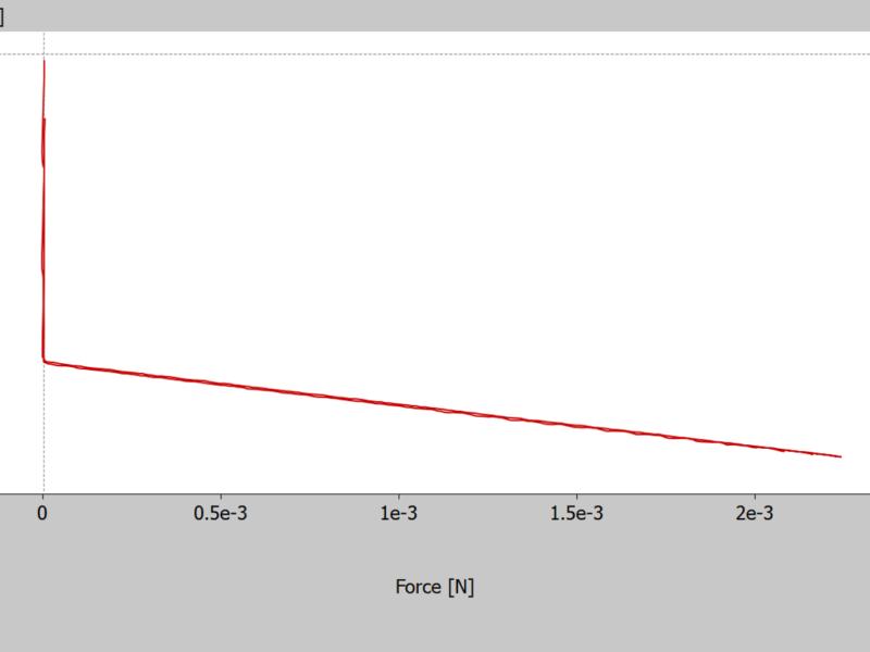 Kraft-Dehnungsmesskurve des Si-normals zur Kalibrierung des Systems